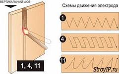 Электродуговая сварка.  Способы и методы  сварки.